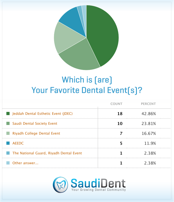 Which is(are) your favorite dental event(s)? -Results